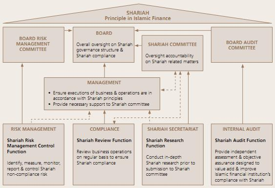 4. Establishing Comprehensive Shariah Governance Framework for Islamic Financial Institutions (2011) to Ensure Shari ah