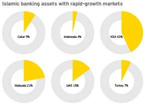 Malaysia s Islamic Banking Assets Malaysia s Islamic banking assets reaches US$ 125b with 22% market share in 2013.