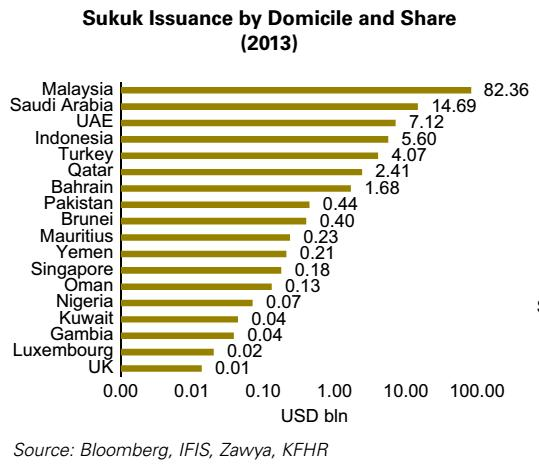 Malaysia s Sukuk Issuance Malaysia remained the largest primary market for issuances in 2013, although with a