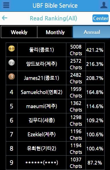 Bible Reading Ranking Weekly /