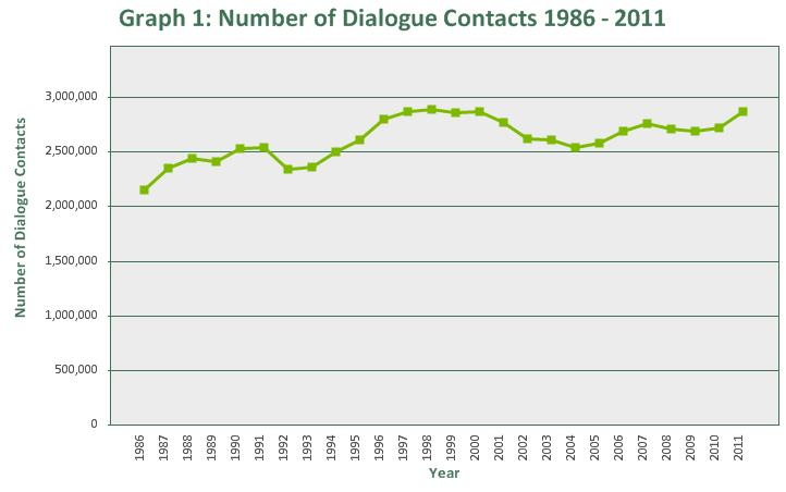 In 2011, Samaritans provided support by telephone, face-to-face, email, SMS, letter and minicom in 2,868,899 dialogue