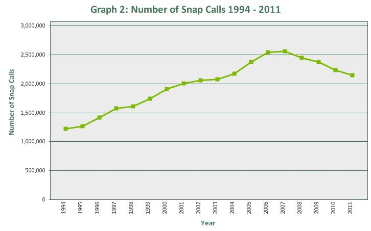 Since 1994, the number of snap calls has steadily increased from 1,225,770 in 1994 to 2,151,107 in 2011 (Graph 2).