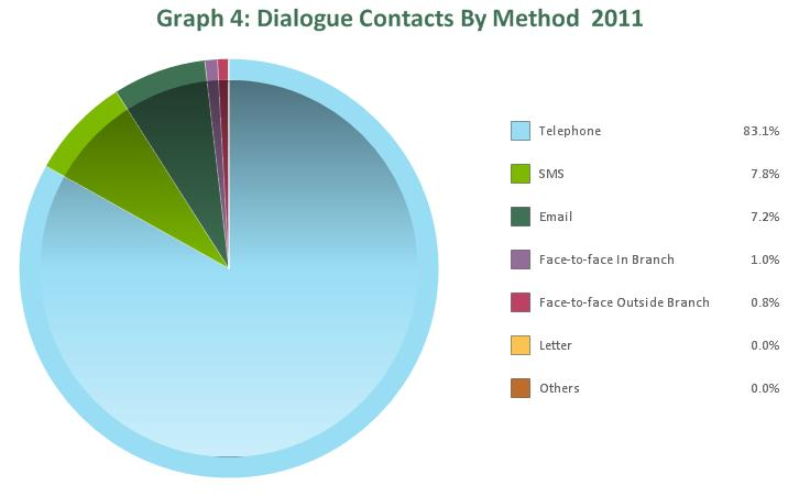 The majority of contacts in 2011 were by telephone (83.1%), followed by SMS (7.8%) and email (7.2%). For a breakdown of contact type, see Graph 4.