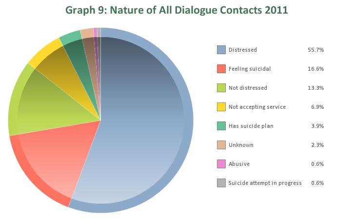 The nature of contact for the majority of callers is distressed, including 55.7% of all dialogue contacts, 46.6% of email contacts and 41% of SMS contacts (Table 5, Graphs 9 and 10).