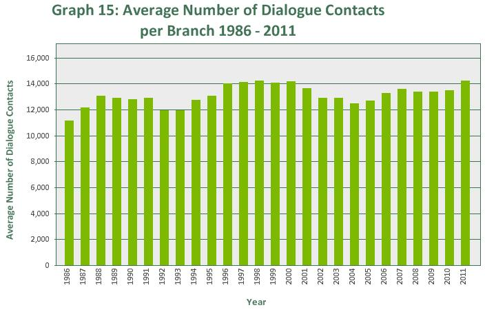 Section 2: Samaritans branches and volunteers In 2011, each branch on average responded to 14,202 dialogue contacts, an increase of 732 per branch compared