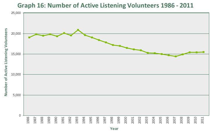 In 2011 there were 15,516 active listening volunteers, an increase of 96 since 2010.