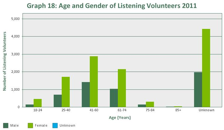 The majority of Samaritans listening volunteers in 2011 were aged 41-60 years (24.7%), followed by 18.2% aged 61-74 years, and 13.9% aged 25-40 years. 42.