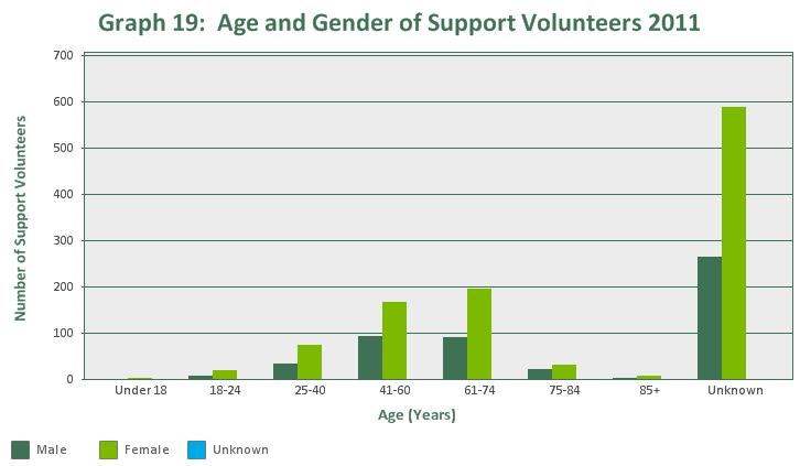 17.9% of Samaritans support volunteers in 2011 were aged 61-74 years, followed by 16.4% aged 41-60 years, and 6.6% aged 25-40 years. Only 3.3% of Samaritans support volunteers were aged 75-84, 1.
