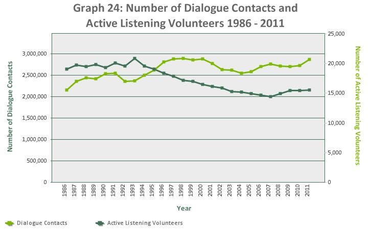The number of dialogue contacts has steadily increased since 1986 from 2,153,247