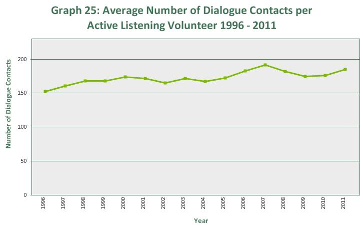In comparison however, the number of active listening volunteers has declined from