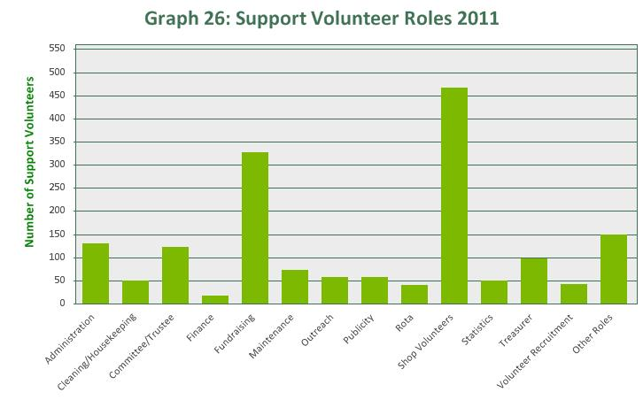 There were a total of 1,596 support and shop volunteers at the end of 2011. The totals for each role exceed the total volunteer numbers because each support volunteer may carry out more than one role.