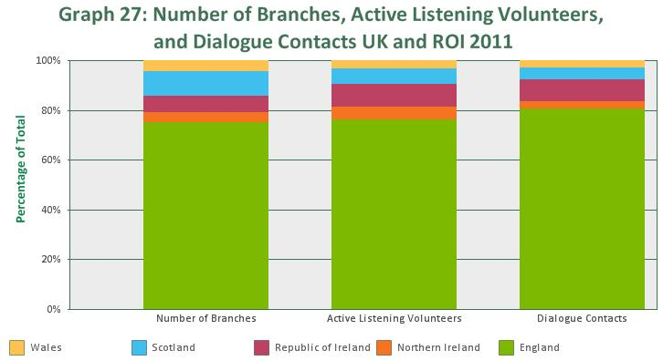 Section 3: Samaritans in the UK and Republic of Ireland An overview 199 brick branches, and also 1 Correspondence Branch, 1 Festival Branch and Irish Festival Group 15,516 active listening