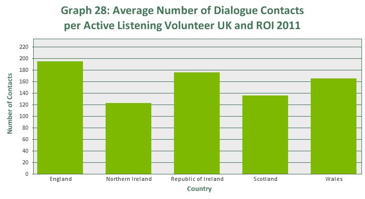 In 2011, each active volunteer on average provided support for between 123 dialogue contacts (Northern Ireland) and 195 dialogue contacts (England). This data is shown in Graph 28 and Table 17.