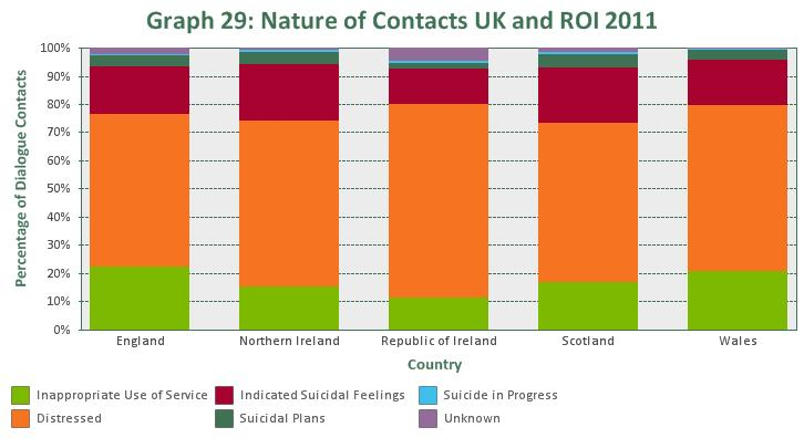 For the UK and Republic of Ireland, the majority (55.7%) of dialogue contacts were distressed (category 0). 20.