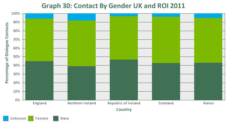 In 2011, there were more contacts from females than males in the UK and ROI (Graph 30).