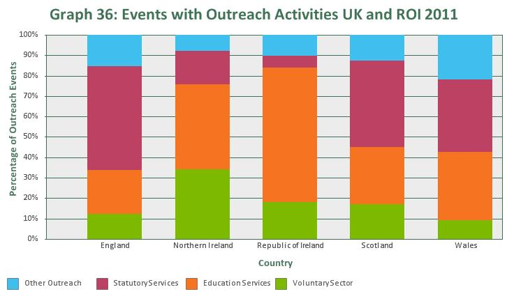 Branches undertook outreach 2 at 6,076 events in 2011.