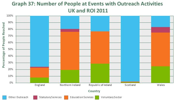 At least 619,721 people attended events at which branches undertook outreach and awareness-raising