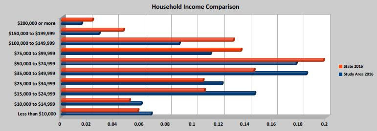 Figure 7 2016 Household Income 1.
