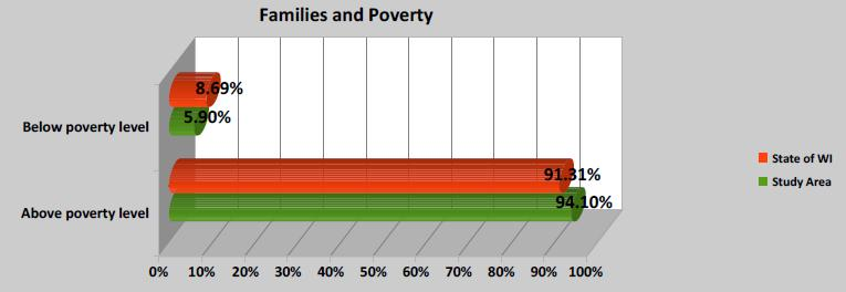 Figure 9 Families and Poverty 1. In 2016, 8.69% of the State population lived below the poverty level. 2. The poverty level in the study area is 5.90% or 851 families which is below the State average.