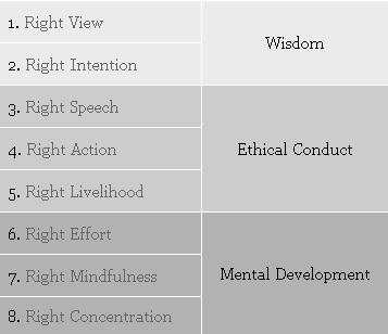 Main Beliefs of Buddhism Eightfold Path / Middle Way the