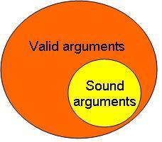 when all these premises are known to be true. Every sound argument is valid, but not every valid argument is sound.