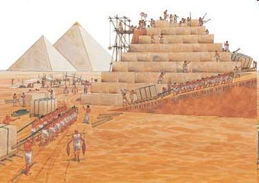 Pyramid: Image of Society Top: Pharaoh Beneath him: Priests (devised