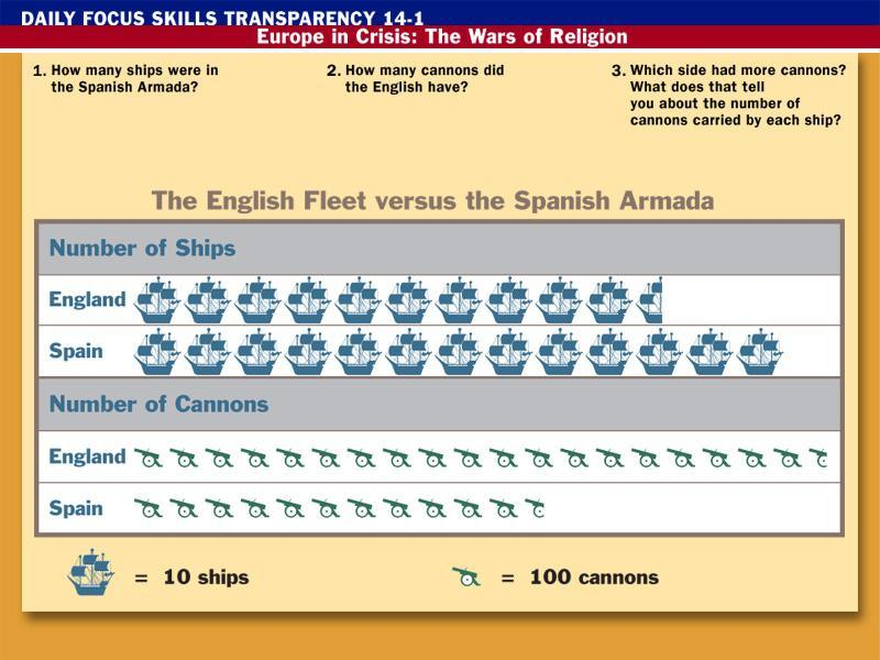 130 about 1900 England; the English ships had more cannons per ship than did the Spanish