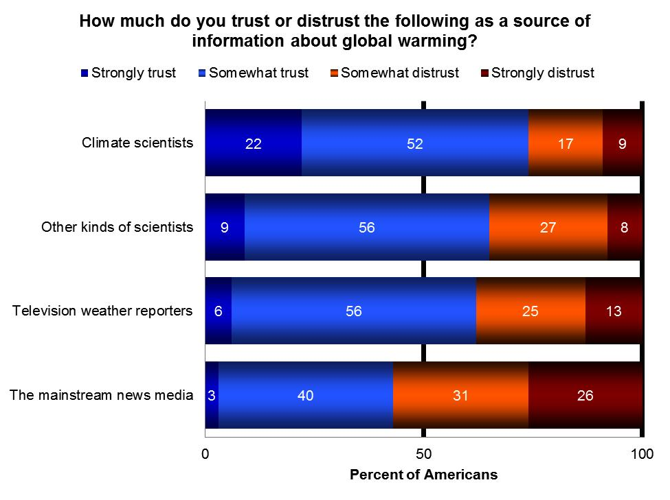 Trust How much do you trust or distrust the following as a source of information about global warming?