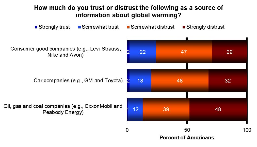 Oil, gas and coal companies (e.g., ExxonMobil and Peabody Energy) Strongly trust 1 - - - - - Somewhat trust 12 - - - - - Somewhat distrust 39 - - - - - Strongly distrust 48 - - - - - Car companies (e.