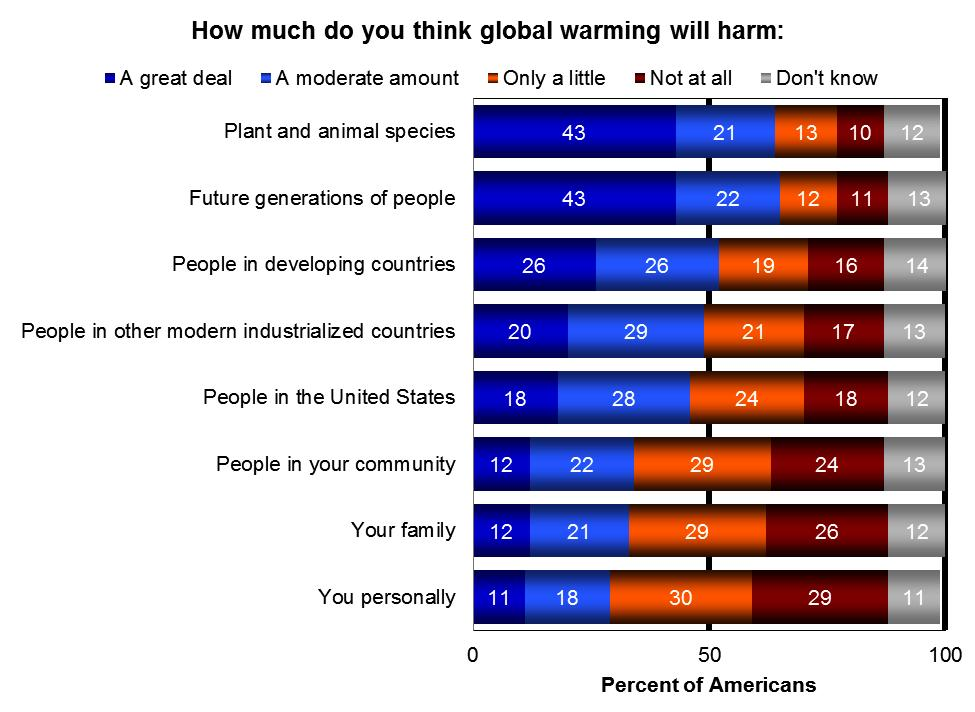 How much do you think global warming will harm you personally?