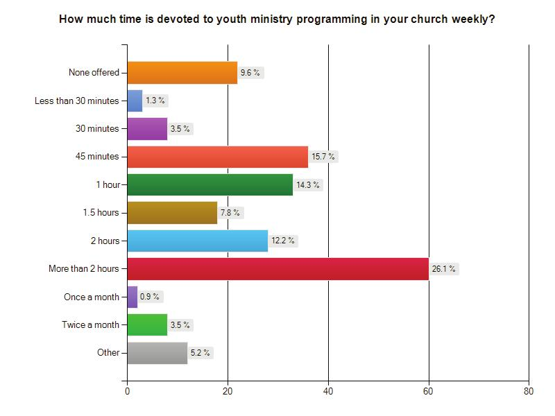 High School statistics are similar, although there is a slightly larger percentage that do not have youth ministry programming for those youth in grades 10-12 or ages 15-18.