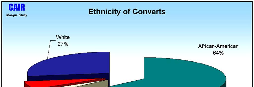 What percentage of whites convert to