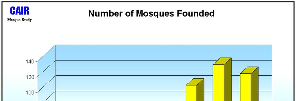 In what years were the number of mosques