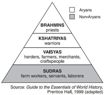Aryans and the Development of Hinduism Hinduism is one of the oldest religions in
