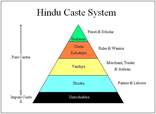 Social Class The Aryans believed society was divided into 4 varnas, or social groups Overtime, these ideas created the caste system.