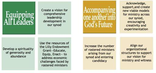 Goals adopted by the Synod Council