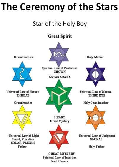 Altar of Resurrection Star of Holy Boy Altar of Seven The Star Laws of