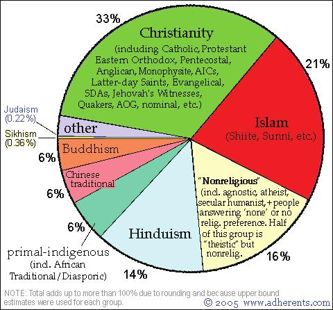 Appendix 5 (iv): Different religious groups in the world Major Religions of the World Ranked by Number of Adherents (Sizes shown are approximate estimates, and are here mainly for the purpose of