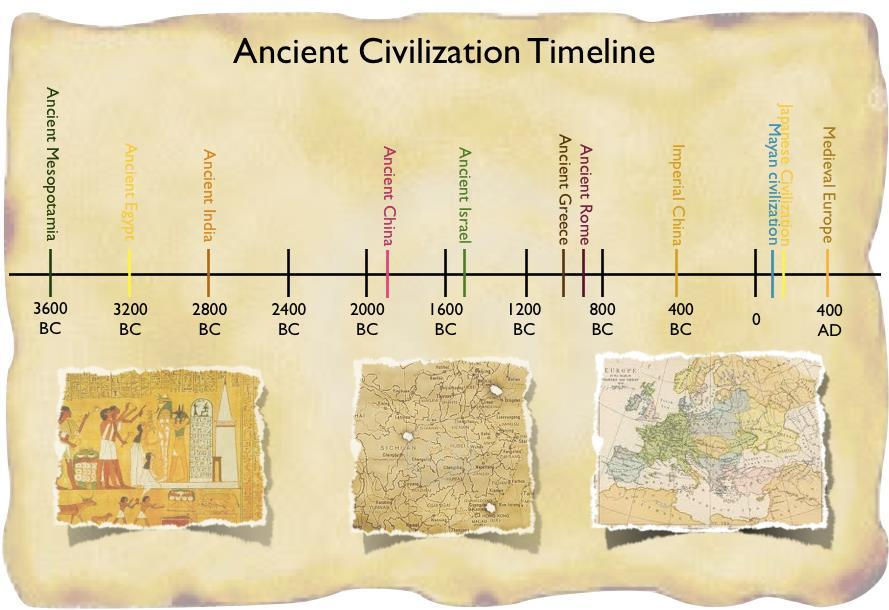 IF TIME- Introduction to the Civilization of