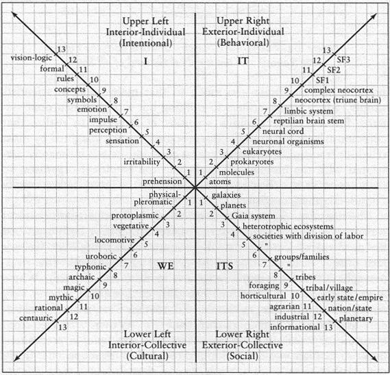 260 Figure 5. The Four Quadrants For the moment, we are confining our attention to the two upper quadrants.