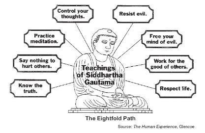 Beliefs The Eightfold Path Right Thought Right Intent Right Speech Right