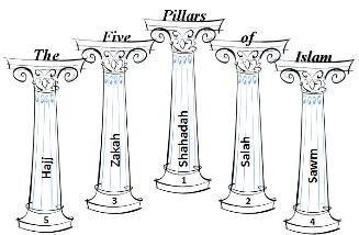 Beliefs The 5 Pillars of Islam: This first pillar of Islam is a statement of faith The second pillar of Islam is daily prayer The third
