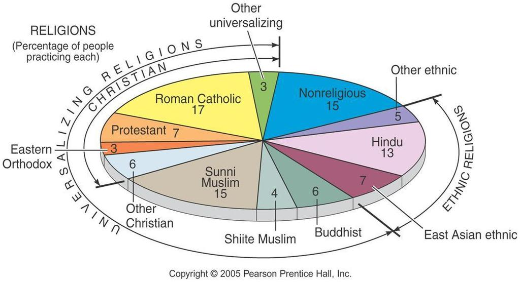 World Population by Religion Over two-thirds of the world s population belong to