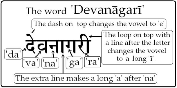 Sanskrit Pronunciation Sanskrit is written in Deva-nāgarī - From the city of the Gods script, also called Nāgarī.
