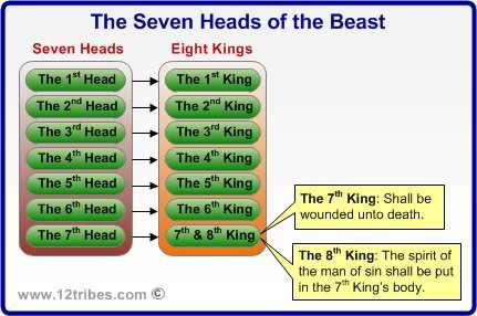 THE TEN HORNS Revelation 17:12: And the ten horns [See verse 3] which thou sawest are ten kings, [Or leaders] which have received no kingdom as yet; but receive power as kings one hour with the beast.
