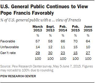 Similarly, Hispanic Catholics are significantly more likely than white Catholics to say they believe Earth is getting warmer (82% of Hispanic Catholics vs.