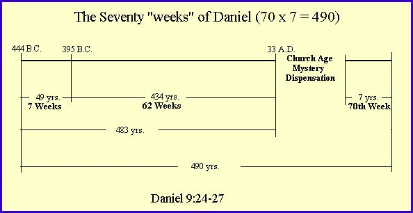 Daniel s 70 Weeks (Daniel 9:1-27) 1. Daniel s prayer and burden verses 1-19 2. Gabriel appears with prophecy.