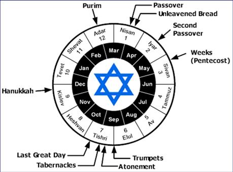 Levitical Feasts (23) Feast Season Purpose Type Passover Spring Redemption 1 Cor 5:7 Unleavened Spring Separation John 6:35 Bread 1st fruits Spring Praise 1 Cor 15:20 Pentecost Spring Praise Acts 2:1