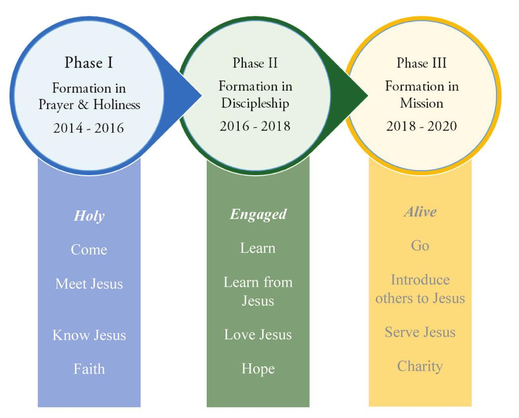 MISSION MAP DISCIPLES ON THE WAY A MISSIONARY JOURNEY INTO THE NEW EVANGELIZATION MISSION MAP PRE-JOURNEY