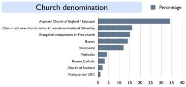 SINGLE CHRISTIANS AND THE CHURCH March 21, 2013 Summary CHURCH DENOMINATIONS Differences between church denominations